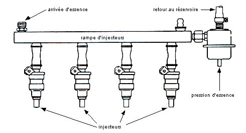 Schema systeme injection essence